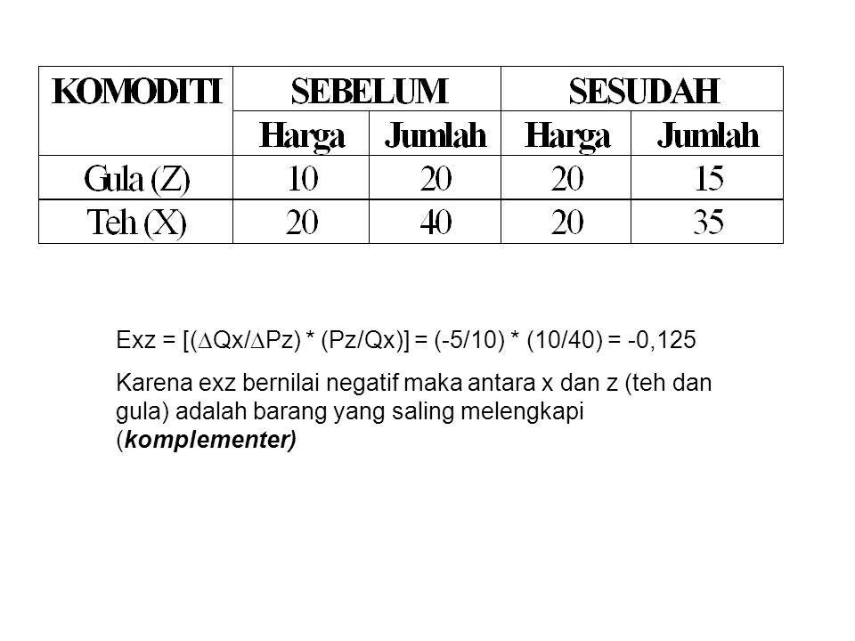 Exz = [(  Qx/  Pz) * (Pz/Qx)] = (-5/10) * (10/40) = -0,125 Karena exz bernilai negatif maka antara x dan z (teh dan gula) adalah barang yang saling