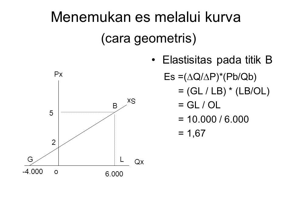 Menemukan es melalui kurva (cara geometris) Elastisitas pada titik B Es =(  Q/  P)*(Pb/Qb) = (GL / LB) * (LB/OL) = GL / OL = 10.000 / 6.000 = 1,67 B