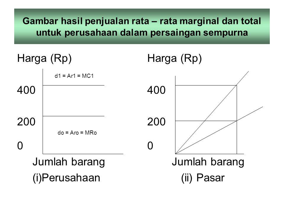 Penjualan total (TR) Yaitu keseluruhan hasil penjualan yang diperoleh perusahaan sbg akibat menjual sejumlah unit tertentu TR = P X Q