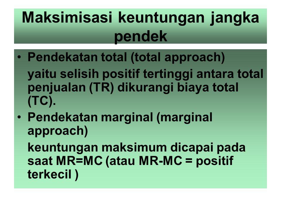 Gambar hasil penjualan rata – rata marginal dan total untuk perusahaan dalam persaingan sempurna Harga (Rp) d1 = Ar1 = MC1 400 200 do = Aro = MRo 0 Ju