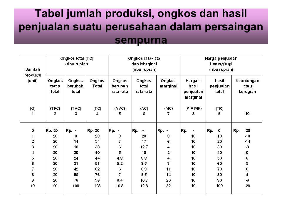 Maksimisasi keuntungan jangka pendek Pendekatan total (total approach) yaitu selisih positif tertinggi antara total penjualan (TR) dikurangi biaya tot