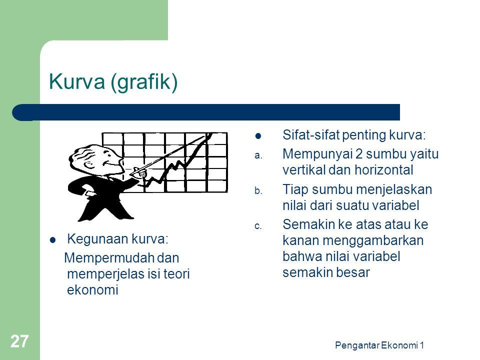 Pengantar Ekonomi 1 27 Kurva (grafik) Kegunaan kurva: Mempermudah dan memperjelas isi teori ekonomi Sifat-sifat penting kurva: a. Mempunyai 2 sumbu ya
