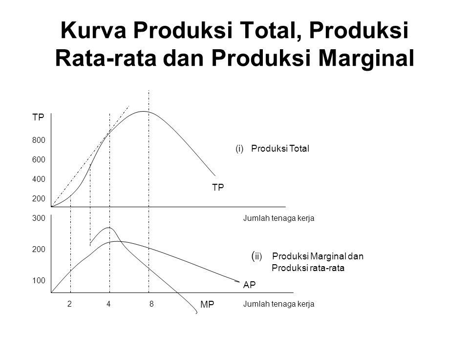 Tabel: Pengaruh perubahan tenaga kerja atas produksi beras Tanah (1) Tenaga kerja (2) Produksi total (3) Produksi rata- rata (4) Produksi majinal (5) Tahap produksi (6) 11100 - 12300150200Tahap 13600200300Pertama 14880220280 151050210170Tahap 16114019090Kedua 17119017050 1811901500 191100120-90Tahap 11070070-400Ketiga