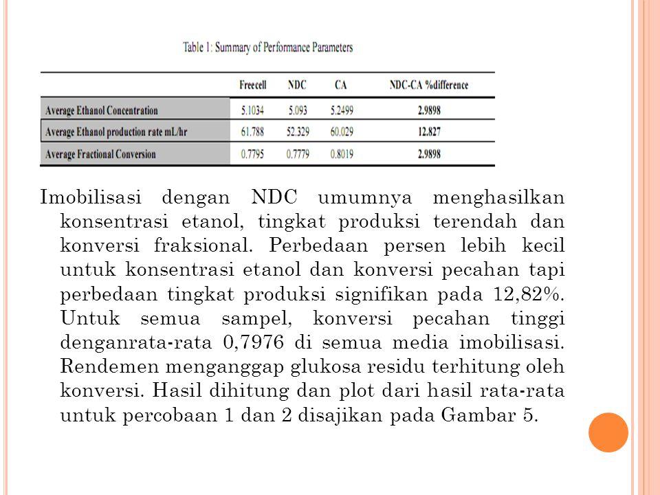 Imobilisasi dengan NDC umumnya menghasilkan konsentrasi etanol, tingkat produksi terendah dan konversi fraksional.