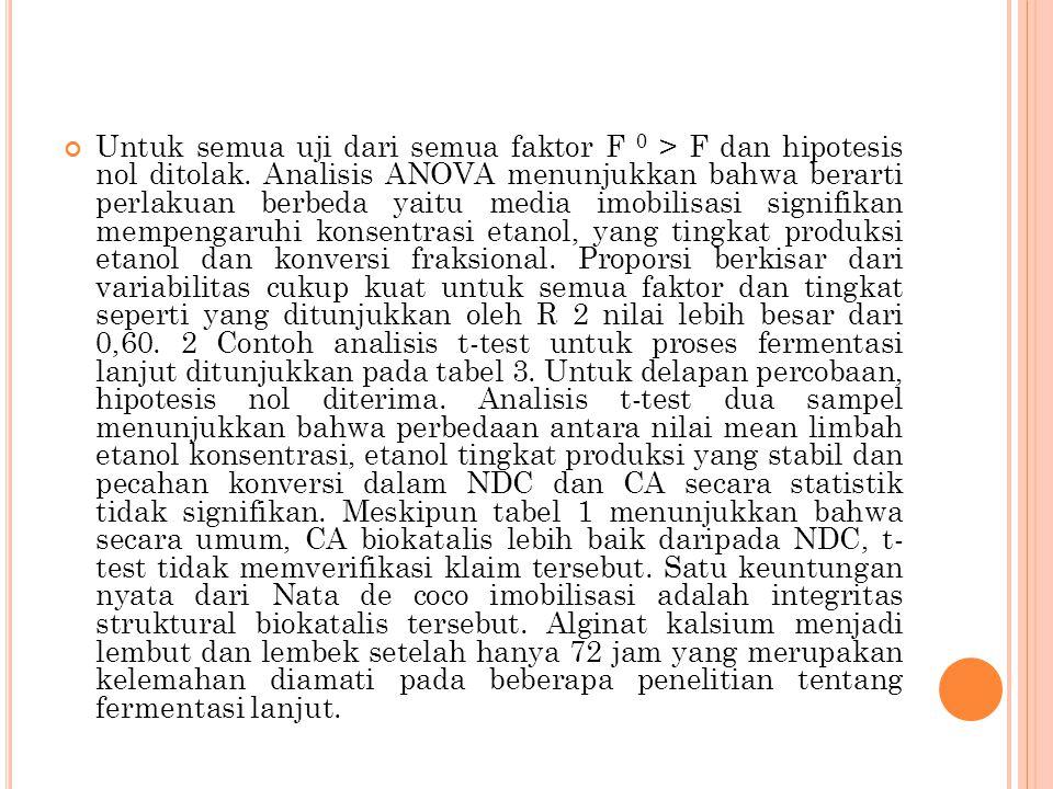 Untuk semua uji dari semua faktor F 0 > F dan hipotesis nol ditolak.