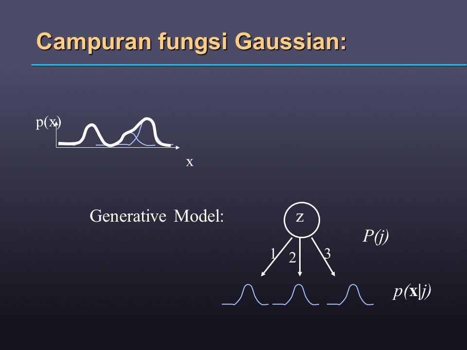 Campuran fungsi Gaussian: x p(x) Generative Model:z 1 2 3 P(j) p(x|j)
