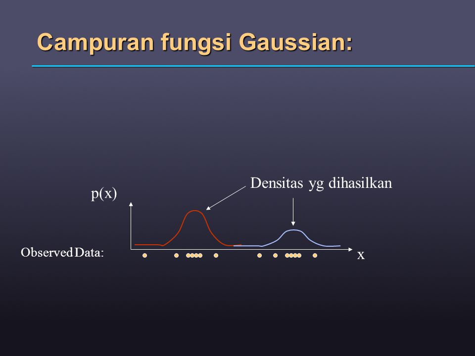 Campuran fungsi Gaussian: x p(x) Observed Data: Densitas yg dihasilkan