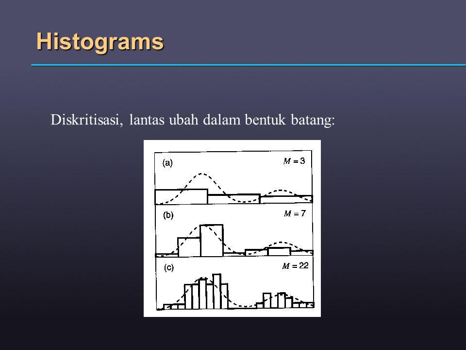 Campuran fungsi Gaussian: Maximum Likelihood: