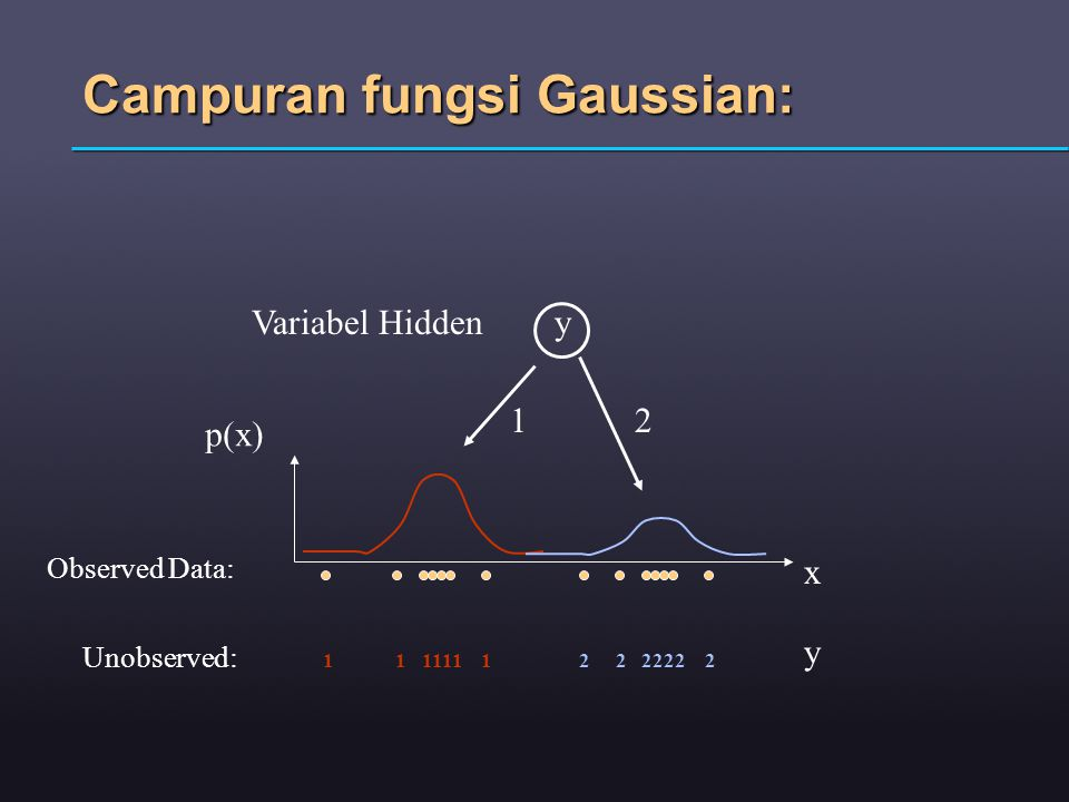 Campuran fungsi Gaussian: x p(x) yVariabel Hidden 12 1 1 1111 1 2 2 2222 2 y Unobserved: Observed Data:
