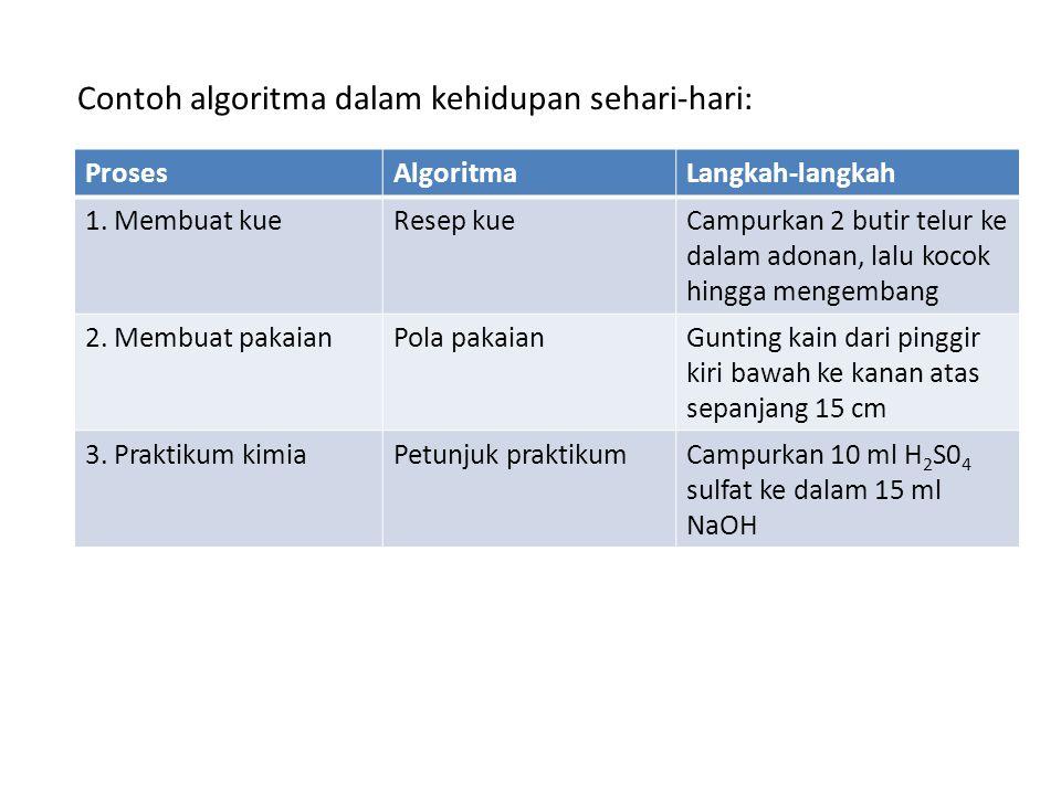 Contoh: Algoritma untuk mencari angka terbesar (maksimum) dari suatu kumpulan bilangan bulat.