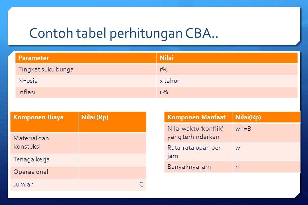 Contoh tabel perhitungan CBA.. ParameterNilai Tingkat suku bungar% N=usiax tahun inflasii % Komponen BiayaNilai (Rp) Material dan konstuksi Tenaga ker