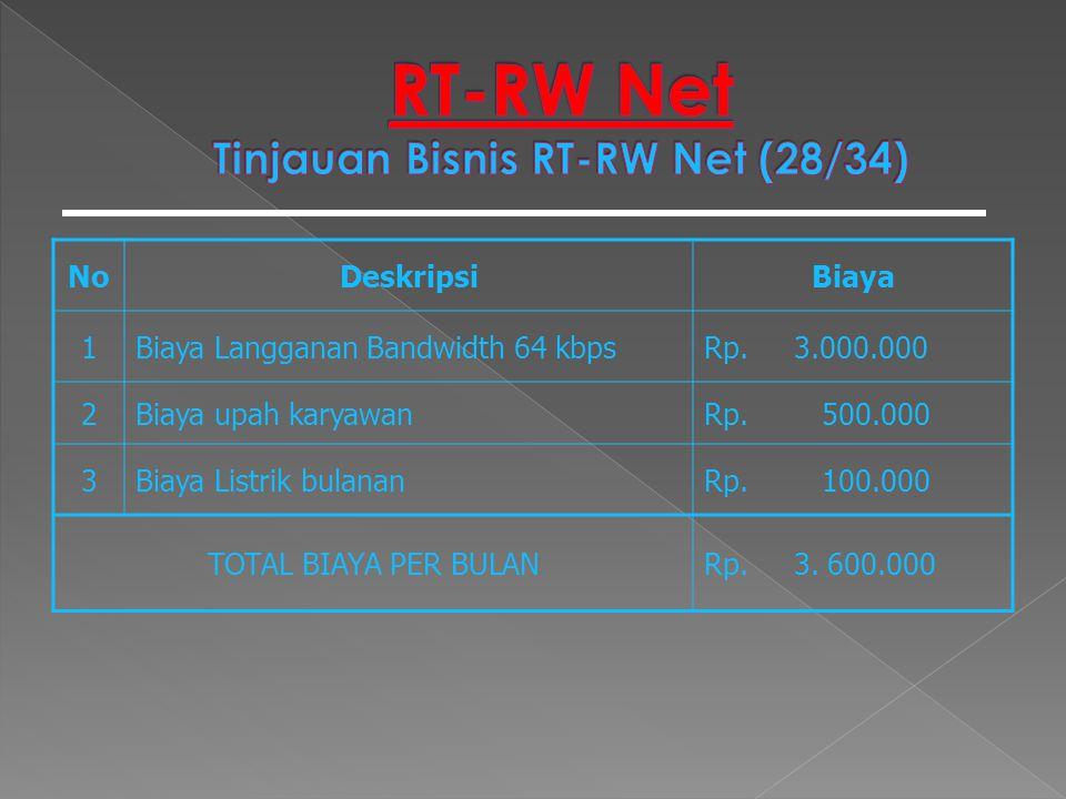 NoDeskripsiBiaya 1Biaya Langganan Bandwidth 64 kbpsRp. 3.000.000 2Biaya upah karyawanRp. 500.000 3Biaya Listrik bulananRp. 100.000 TOTAL BIAYA PER BUL