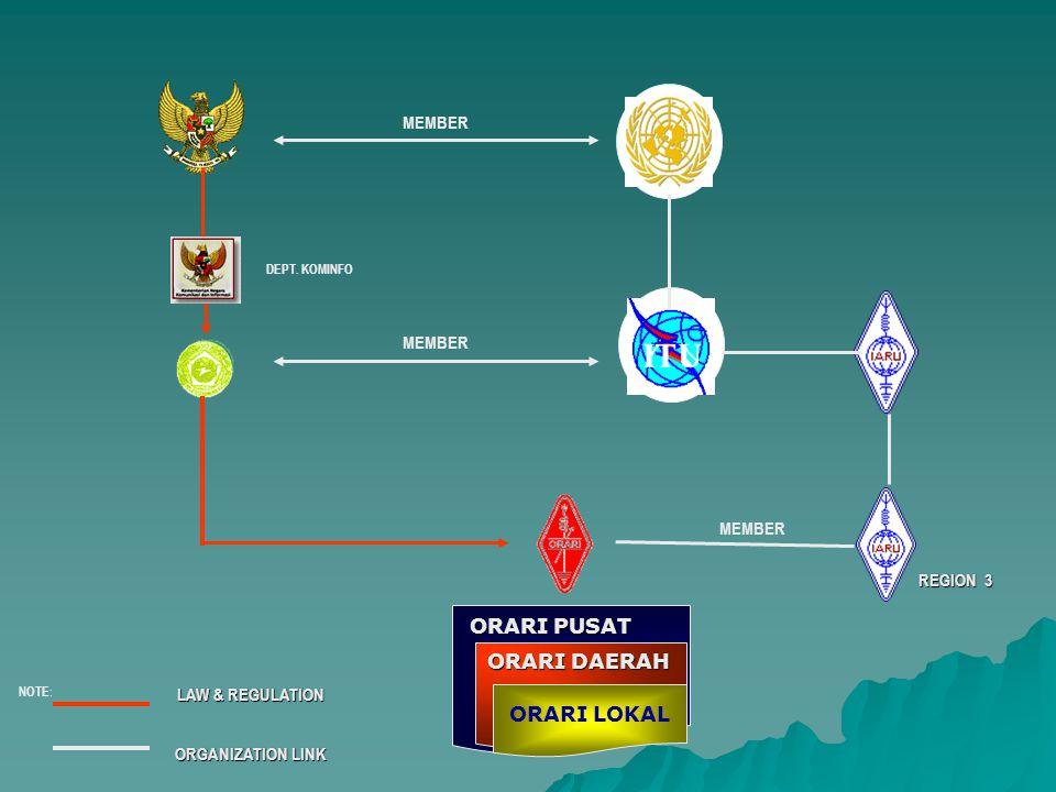 REGION 3 LAW & REGULATION ORGANIZATION LINK NOTE : MEMBER DEPT. KOMINFO ORARI LOKAL ORARI PUSAT ORARI DAERAH MEMBER