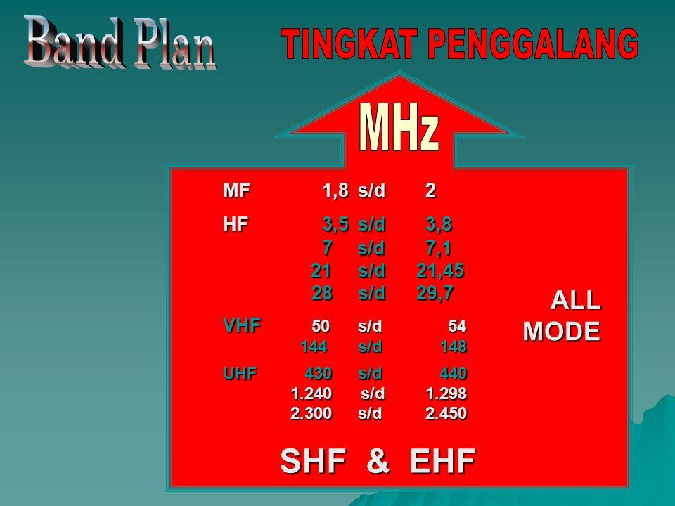 MF 1,8s/d2 HF 3,5s/d3,8 7 s/d7,1 21s/d 21,45 28s/d 29,7 VHF 50s/d 54 144s/d 148 UHF 430s/d 440 1.240 s/d1.298 2.300s/d2.450 SHF & EHF ALL MODE