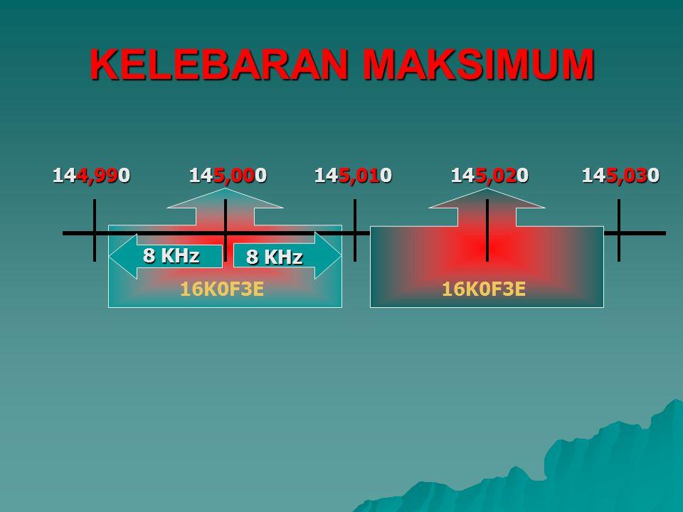 KELEBARAN MAKSIMUM 145,000 145,010 144,990 145,020 145,030 16K0F3E 8 KHz