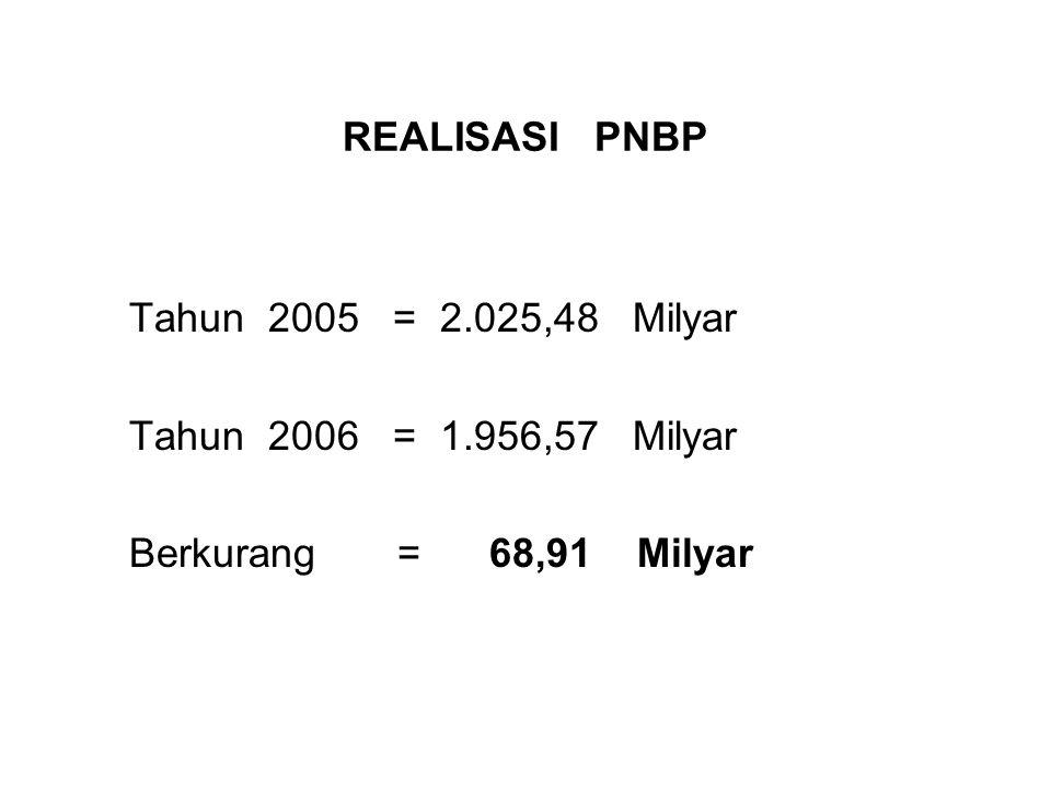 REALISASI PNBP Tahun 2005 = 2.025,48 Milyar Tahun 2006 = 1.956,57 Milyar Berkurang = 68,91 Milyar