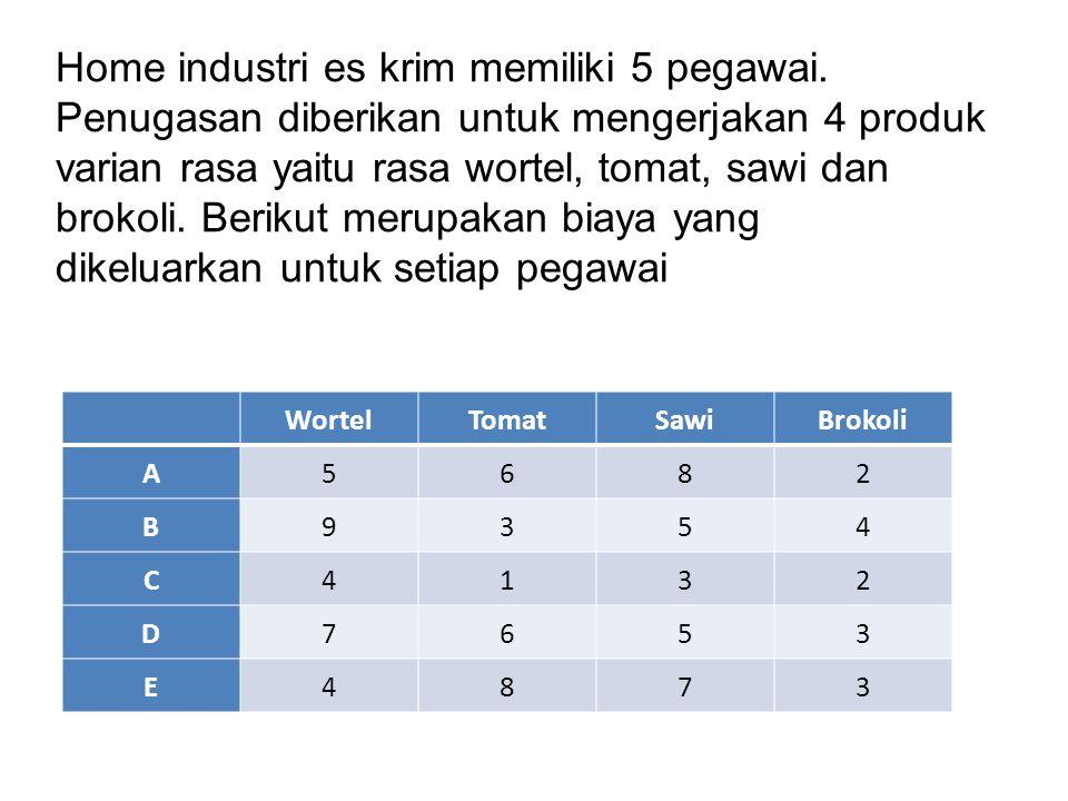 WortelTomatSawiBrokoli A5682 B9354 C4132 D7653 E4873 Home industri es krim memiliki 5 pegawai.