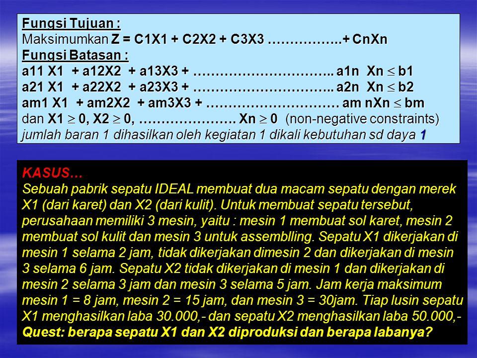 Fungsi Tujuan : Maksimumkan Z = C1X1 + C2X2 + C3X3 ……………..+ CnXn Fungsi Batasan : a11 X1 + a12X2 + a13X3 + ………………………….. a1n Xn  b1 a21 X1 + a22X2 + a