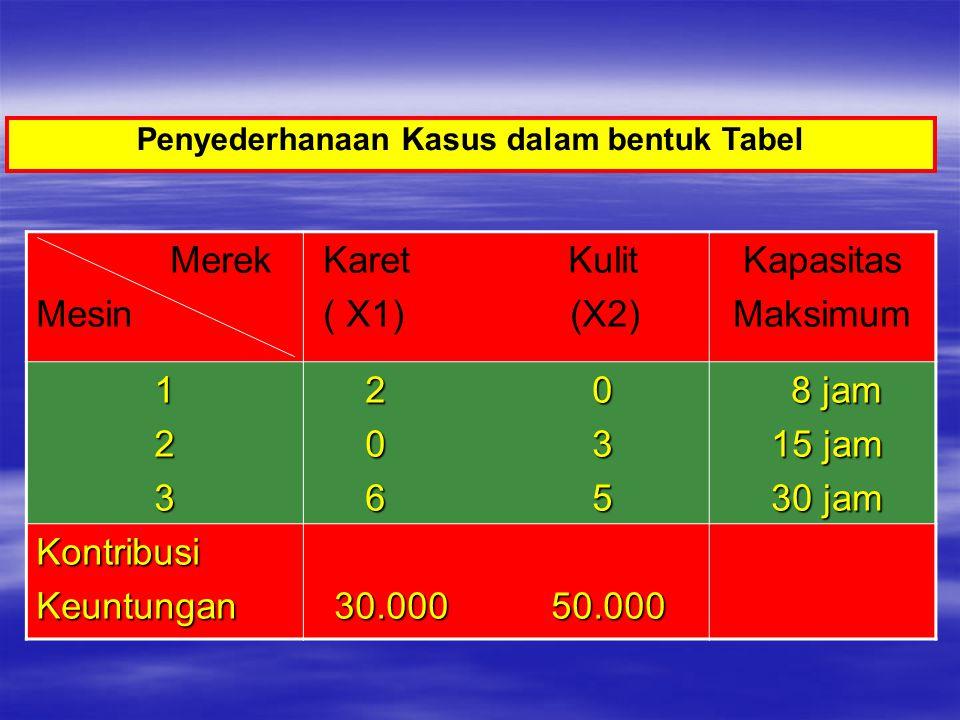 Merek Mesin Karet Kulit ( X1) (X2) Kapasitas Maksimum 123 2 0 2 0 0 3 0 3 6 5 6 5 8 jam 8 jam 15 jam 15 jam 30 jam 30 jam KontribusiKeuntungan 30.000