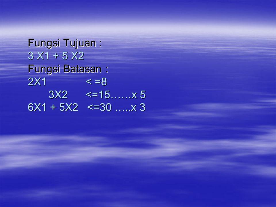 Fungsi Tujuan : 3 X1 + 5 X2 Fungsi Batasan : 2X1 < =8 3X2 <=15……x 5 6X1 + 5X2 <=30 …..x 3