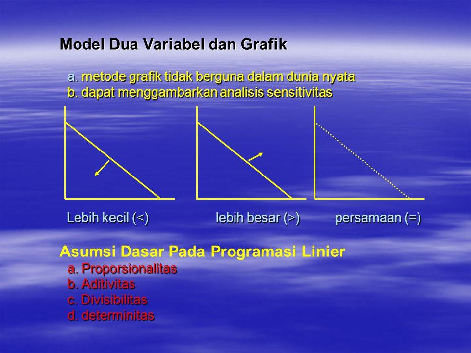 Model Dua Variabel dan Grafik a. metode grafik tidak berguna dalam dunia nyata b. dapat menggambarkan analisis sensitivitas Lebih kecil ( ) persamaan