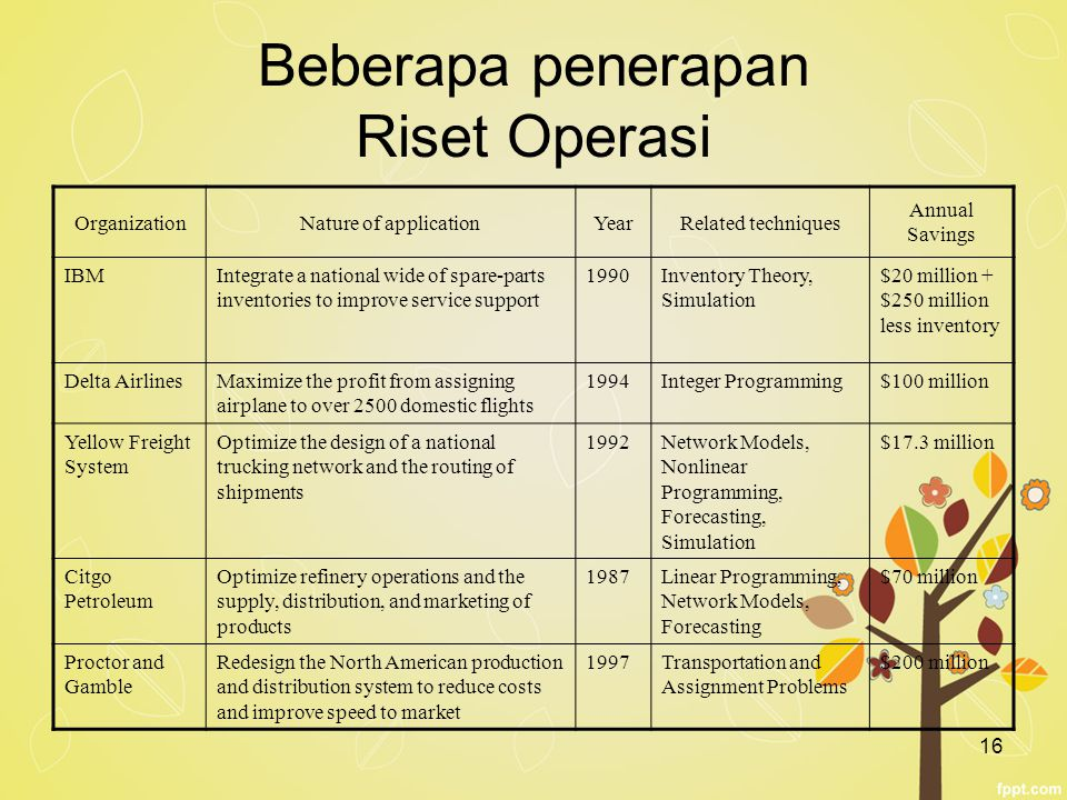 16 Beberapa penerapan Riset Operasi OrganizationNature of applicationYearRelated techniques Annual Savings IBMIntegrate a national wide of spare-parts