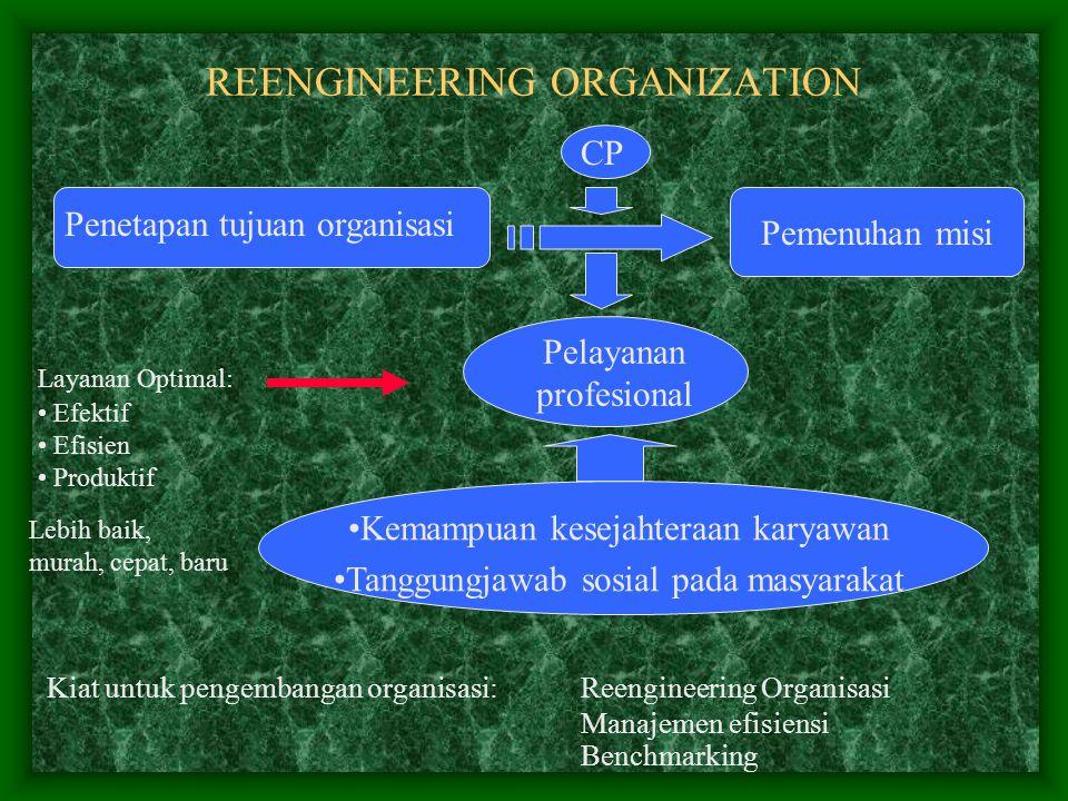 REENGINEERING ORGANIZATION Penetapan tujuan organisasi Pemenuhan misi Layanan Optimal: Efektif Efisien Produktif Pelayanan profesional Kemampuan kesejahteraan karyawan Tanggungjawab sosial pada masyarakat Lebih baik, murah, cepat, baru Kiat untuk pengembangan organisasi: Reengineering Organisasi Manajemen efisiensi Benchmarking CP