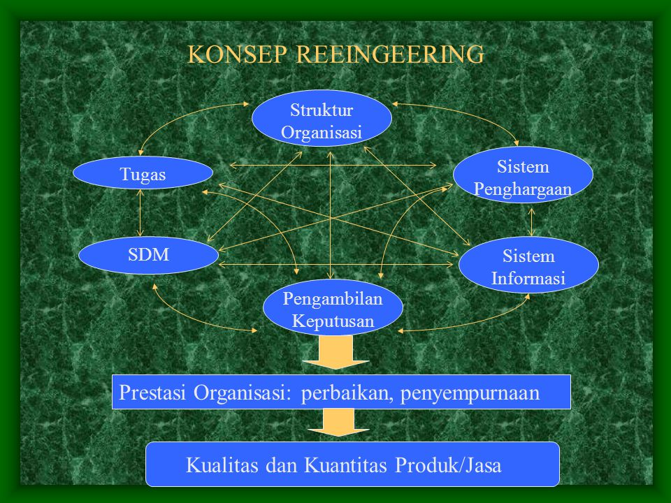 KONSEP REEINGEERING Struktur Organisasi Sistem Penghargaan Sistem Informasi Pengambilan Keputusan SDM Tugas Prestasi Organisasi: perbaikan, penyempurnaan Kualitas dan Kuantitas Produk/Jasa