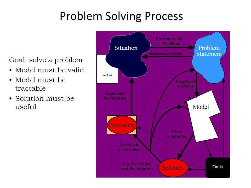 Pendifinisian Permasalahan Untuk memudahkan dalam penyelesaian masalah adalah mendifinisikan permasalahan dengan tepat dan benar, meliputi : – Menentukan obyektif yang sesuai.