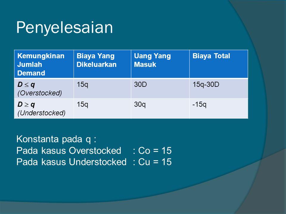 Penyelesaian Kemungkinan Jumlah Demand Biaya Yang Dikeluarkan Uang Yang Masuk Biaya Total D  q (Overstocked) 15q30D15q-30D D  q (Understocked) 15q30q-15q Konstanta pada q : Pada kasus Overstocked : Co = 15 Pada kasus Understocked : Cu = 15