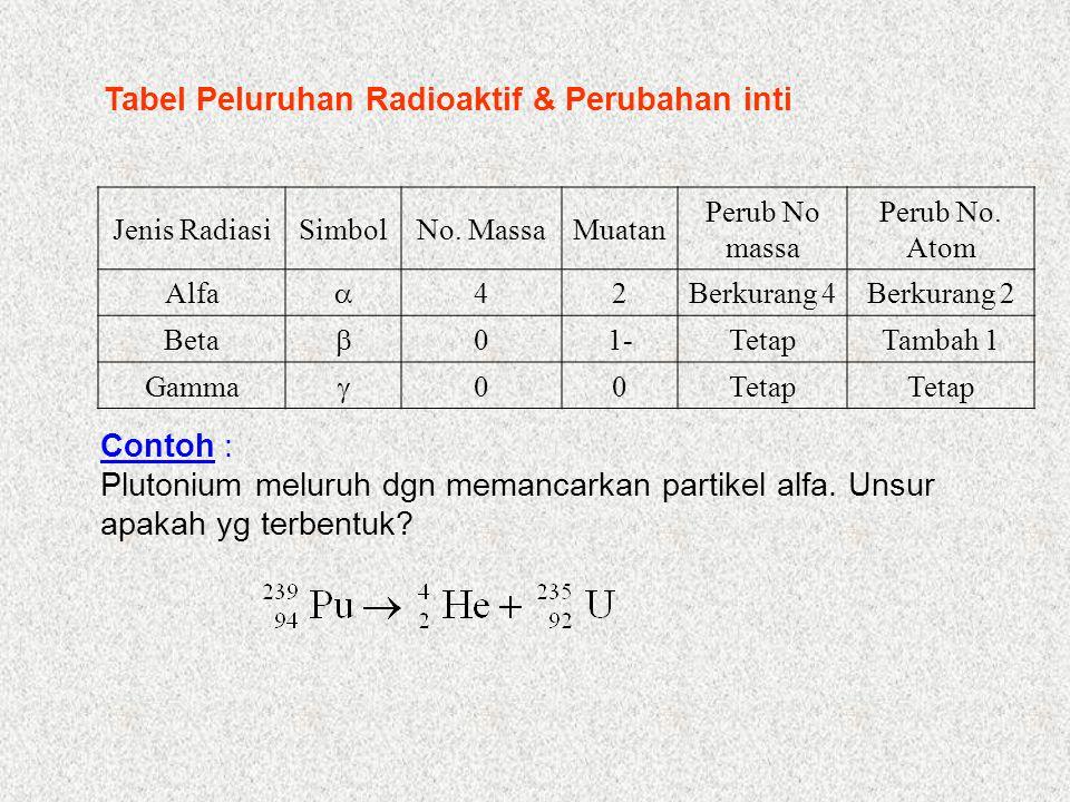 Contoh : 1.Berapa fraksi atom radioaktif tersisa setelah 5 waktu paruh.