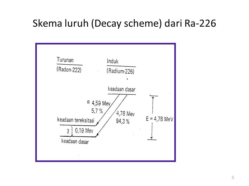 Skema luruh (Decay scheme) dari Ra-226 5