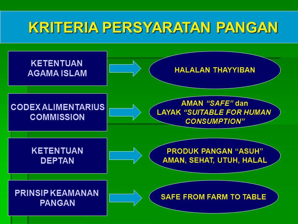 KETENTUAN AGAMA ISLAM HALALAN THAYYIBAN CODEX ALIMENTARIUS COMMISSION AMAN SAFE dan LAYAK SUITABLE FOR HUMAN CONSUMPTION KETENTUAN DEPTAN PRODUK PANGAN ASUH AMAN, SEHAT, UTUH, HALAL SAFE FROM FARM TO TABLE PRINSIP KEAMANAN PANGAN KRITERIA PERSYARATAN PANGAN KRITERIA PERSYARATAN PANGAN