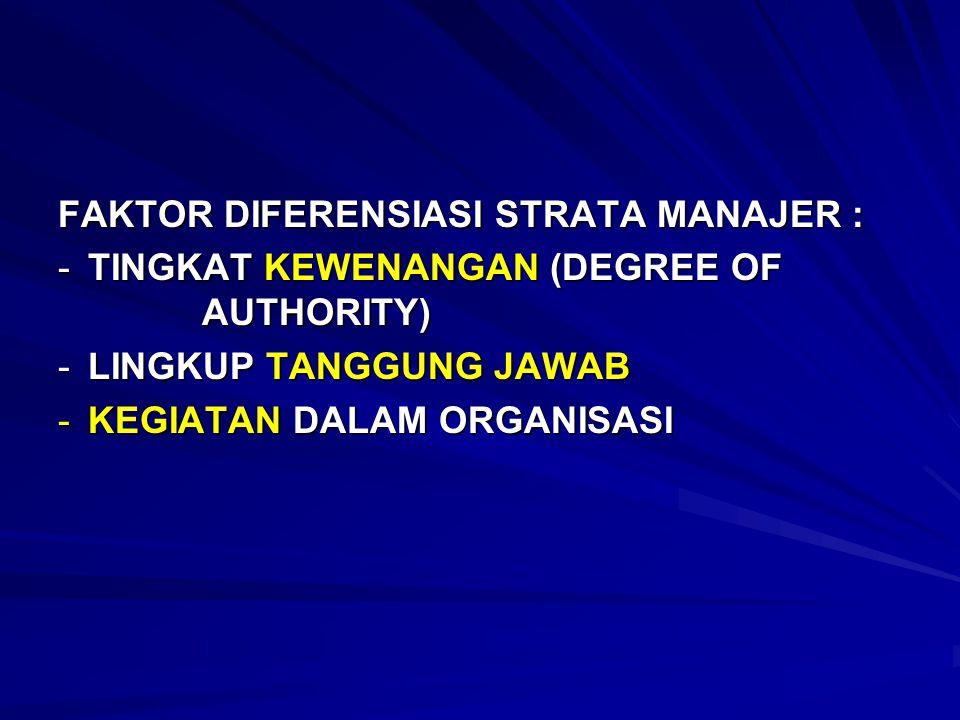 FAKTOR DIFERENSIASI STRATA MANAJER : -TINGKAT KEWENANGAN (DEGREE OF AUTHORITY) -LINGKUP TANGGUNG JAWAB -KEGIATAN DALAM ORGANISASI