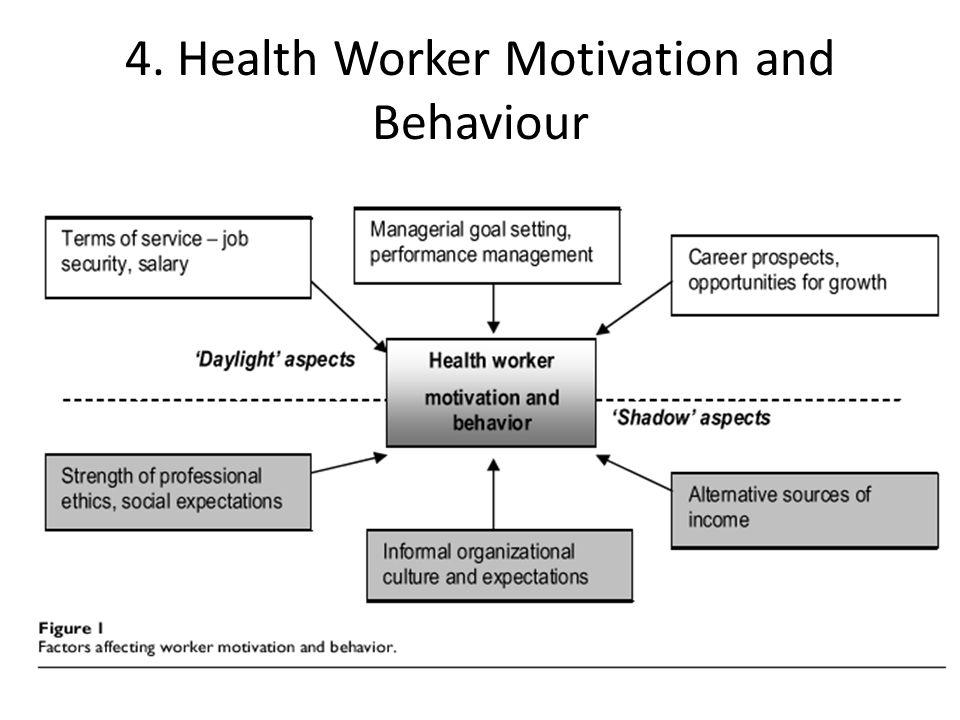 4. Health Worker Motivation and Behaviour