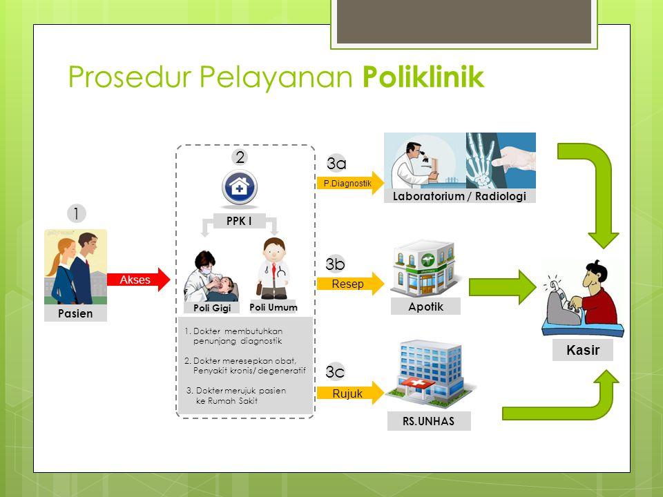 Prosedur Pelayanan Poliklinik RS.UNHAS Pasien 1 Laboratorium / Radiologi 3c Rujuk 3a P.Diagnostik 3b Resep Apotik Akses 1. Dokter membutuhkan penunjan