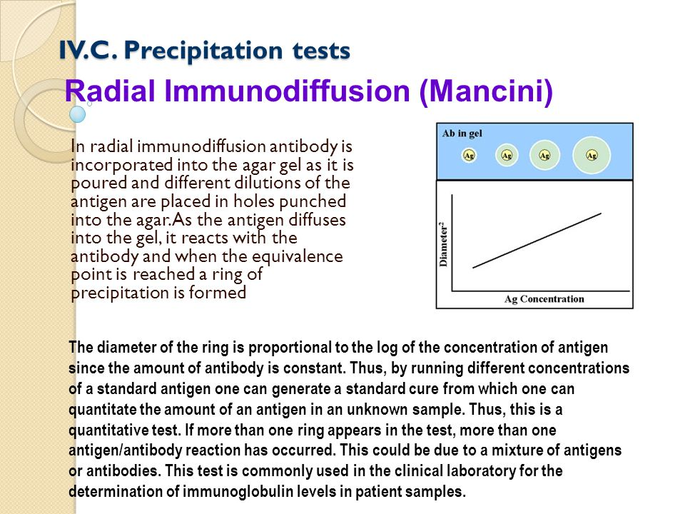 IV.C. Precipitation tests In radial immunodiffusion antibody is incorporated into the agar gel as it is poured and different dilutions of the antigen