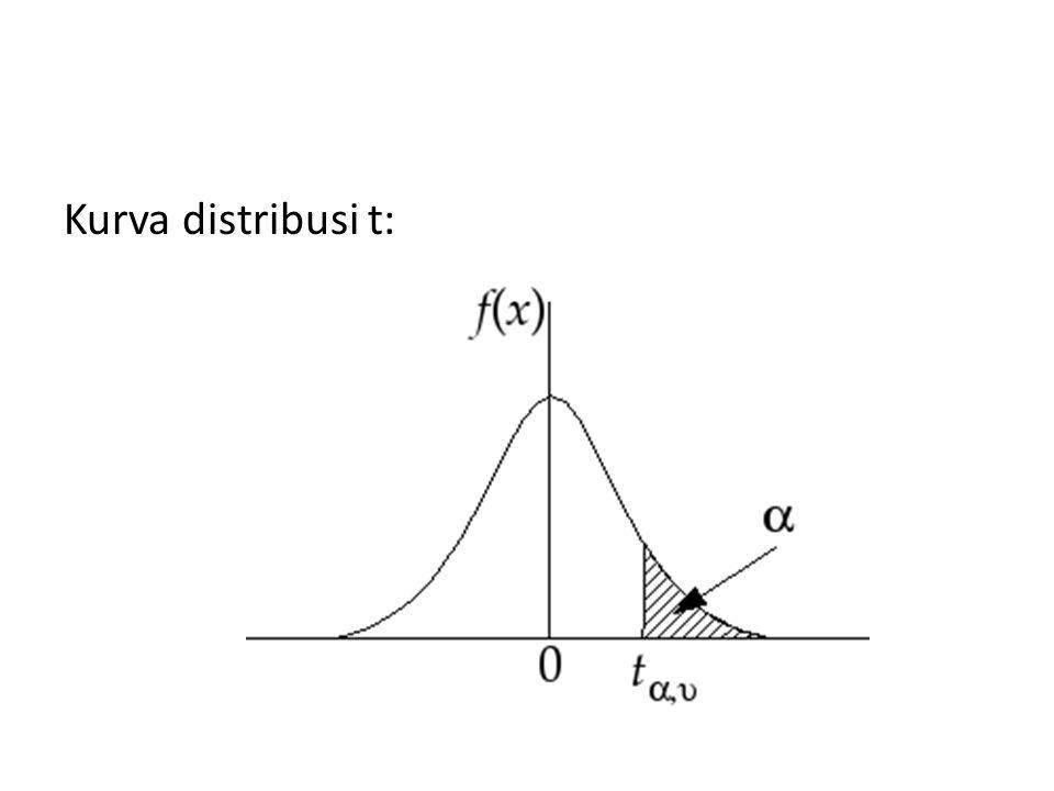 Teorema Jika dan masing-masing adalah mean dan variansi dari suatu sampel acak berukuran n yang diambil dari suatu populasi normal dengan mean dan variansi,maka variabel acak : berdistribusi t dengan d.b = n-1