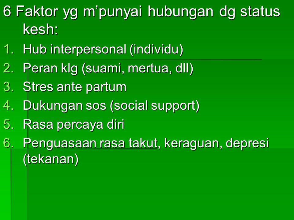 6 Faktor yg m'punyai hubungan dg status kesh: 1.Hub interpersonal (individu) 2.Peran klg (suami, mertua, dll) 3.Stres ante partum 4.Dukungan sos (social support) 5.Rasa percaya diri 6.Penguasaan rasa takut, keraguan, depresi (tekanan)