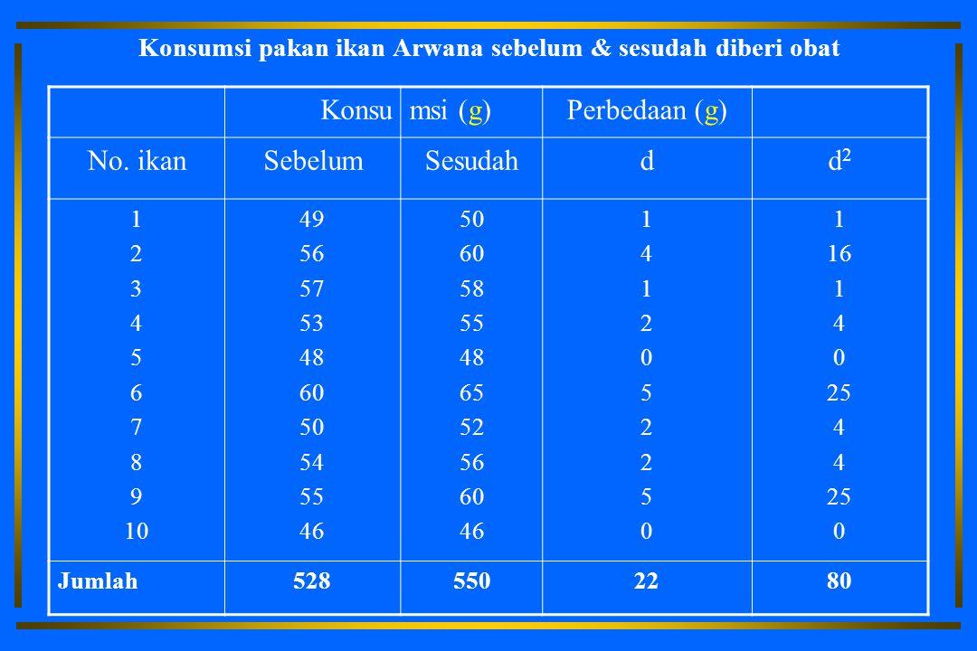 Konsumsi pakan ikan Arwana sebelum & sesudah diberi obat Konsumsi (g)Perbedaan (g) No.