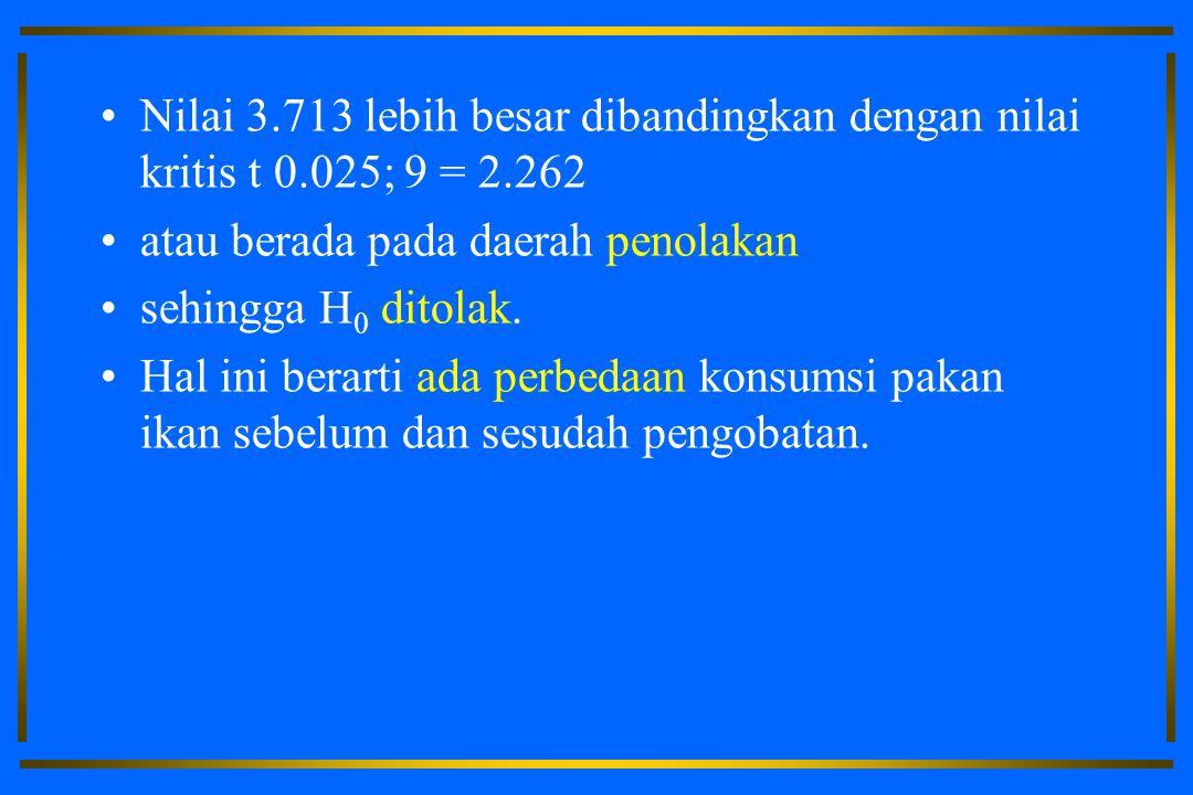 Nilai 3.713 lebih besar dibandingkan dengan nilai kritis t 0.025; 9 = 2.262 atau berada pada daerah penolakan sehingga H 0 ditolak.