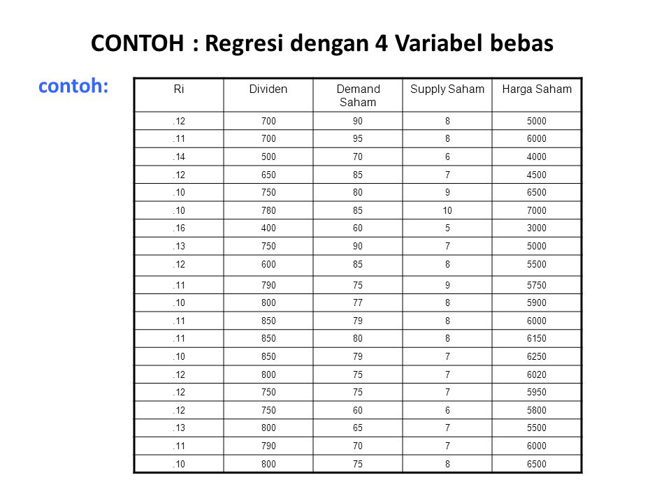 CONTOH : Regresi dengan 4 Variabel bebas contoh: RiDividenDemand Saham Supply SahamHarga Saham.127009085000.117009586000.145007064000.126508574500.107