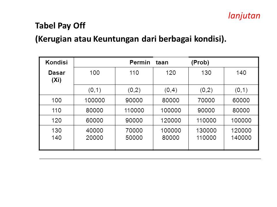 lanjutan Tabel Pay Off (Kerugian atau Keuntungan dari berbagai kondisi). KondisiPermintaan(Prob) Dasar (Xi) 100110120130140 (0,1)(0,2)(0,4)(0,2)(0,1)