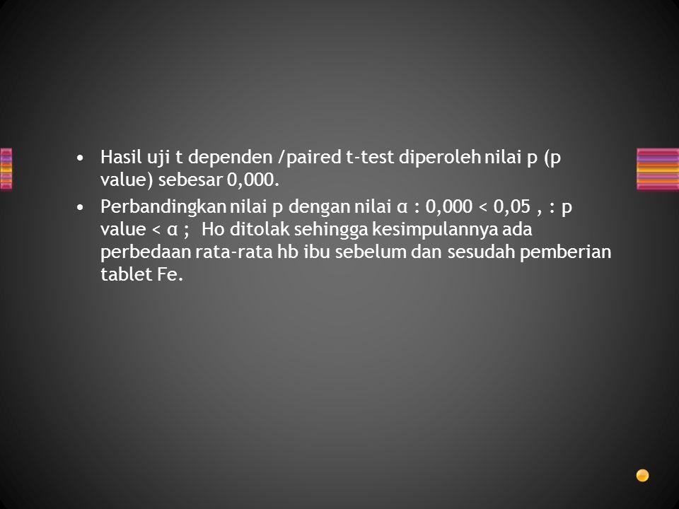 Hasil uji t dependen /paired t-test diperoleh nilai p (p value) sebesar 0,000. Perbandingkan nilai p dengan nilai α : 0,000 < 0,05, : p value < α ; Ho