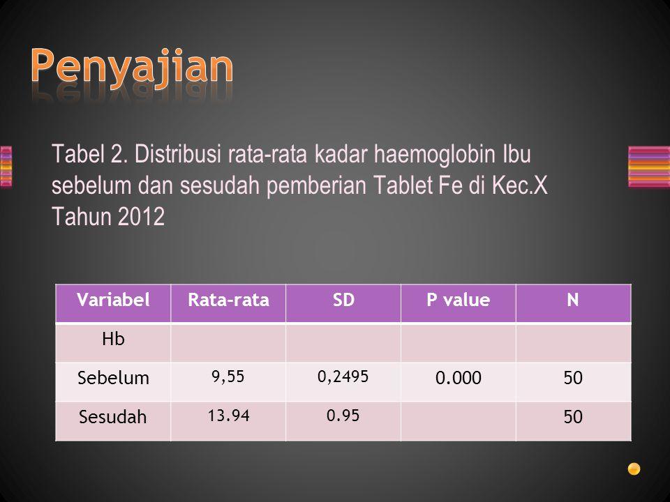 Tabel 2. Distribusi rata-rata kadar haemoglobin Ibu sebelum dan sesudah pemberian Tablet Fe di Kec.X Tahun 2012 VariabelRata-rataSDP valueN Hb Sebelum