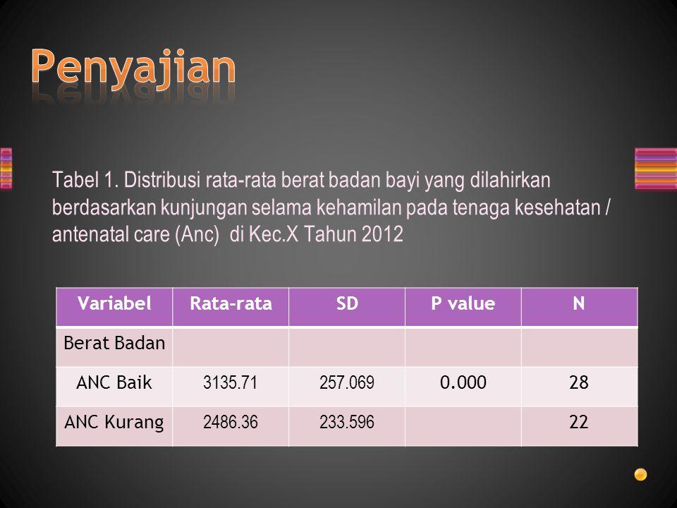 Tabel 1. Distribusi rata-rata berat badan bayi yang dilahirkan berdasarkan kunjungan selama kehamilan pada tenaga kesehatan / antenatal care (Anc) di