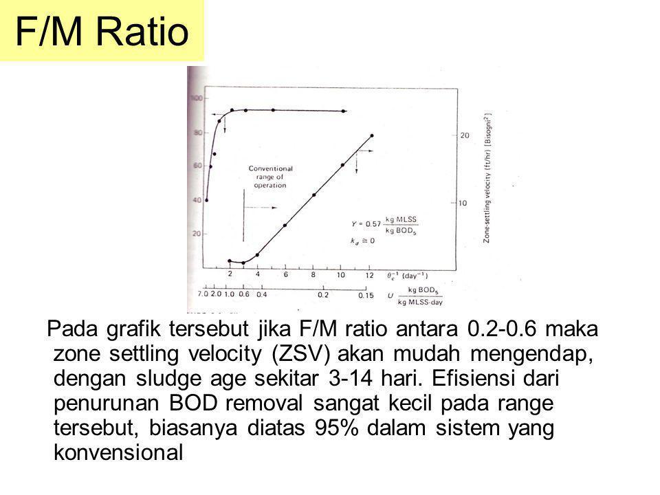 F/M Ratio Pada grafik tersebut jika F/M ratio antara 0.2-0.6 maka zone settling velocity (ZSV) akan mudah mengendap, dengan sludge age sekitar 3-14 ha