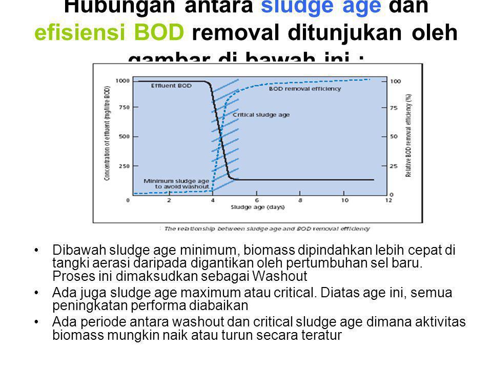 Hubungan antara sludge age dan efisiensi BOD removal ditunjukan oleh gambar di bawah ini : Dibawah sludge age minimum, biomass dipindahkan lebih cepat