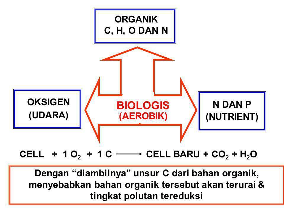 "ORGANIK C, H, O DAN N BIOLOGIS (AEROBIK) OKSIGEN (UDARA) N DAN P (NUTRIENT) CELL + 1 O 2 + 1 C CELL BARU + CO 2 + H 2 O Dengan ""diambilnya"" unsur C da"