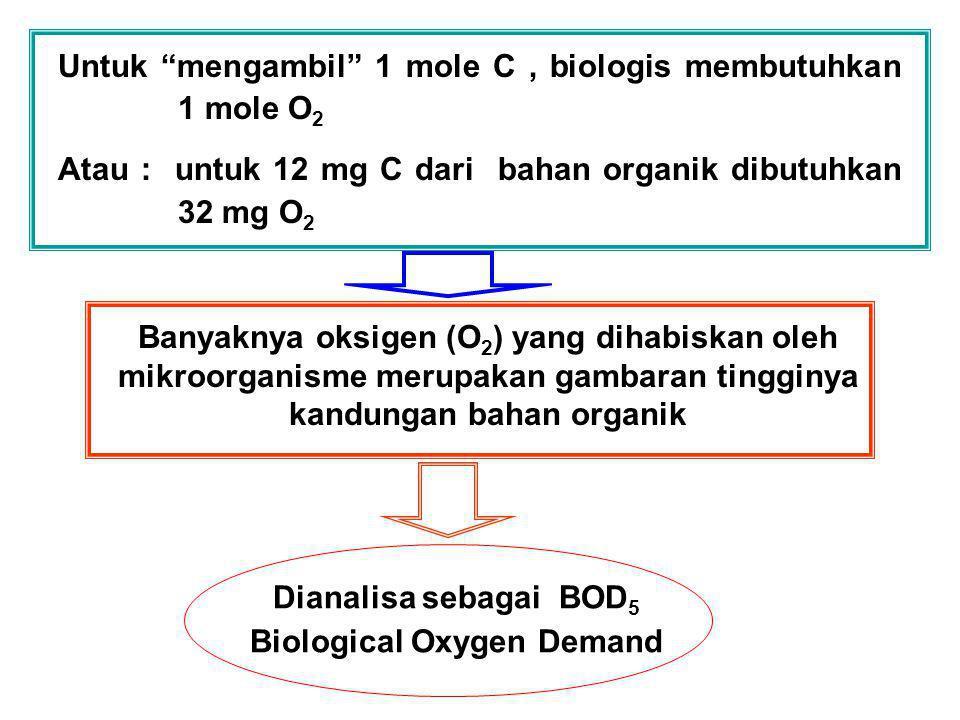 "Untuk ""mengambil"" 1 mole C, biologis membutuhkan 1 mole O 2 Atau : untuk 12 mg C dari bahan organik dibutuhkan 32 mg O 2 Banyaknya oksigen (O 2 ) yang"